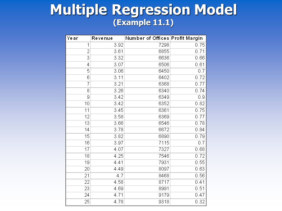 Multiple Regression Model (Example 11.1)