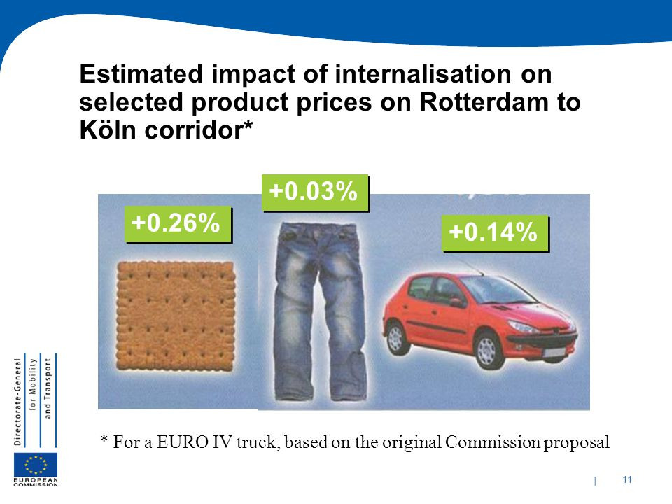 Estimated impact of internalisation on selected product prices on Rotterdam to Köln corridor*