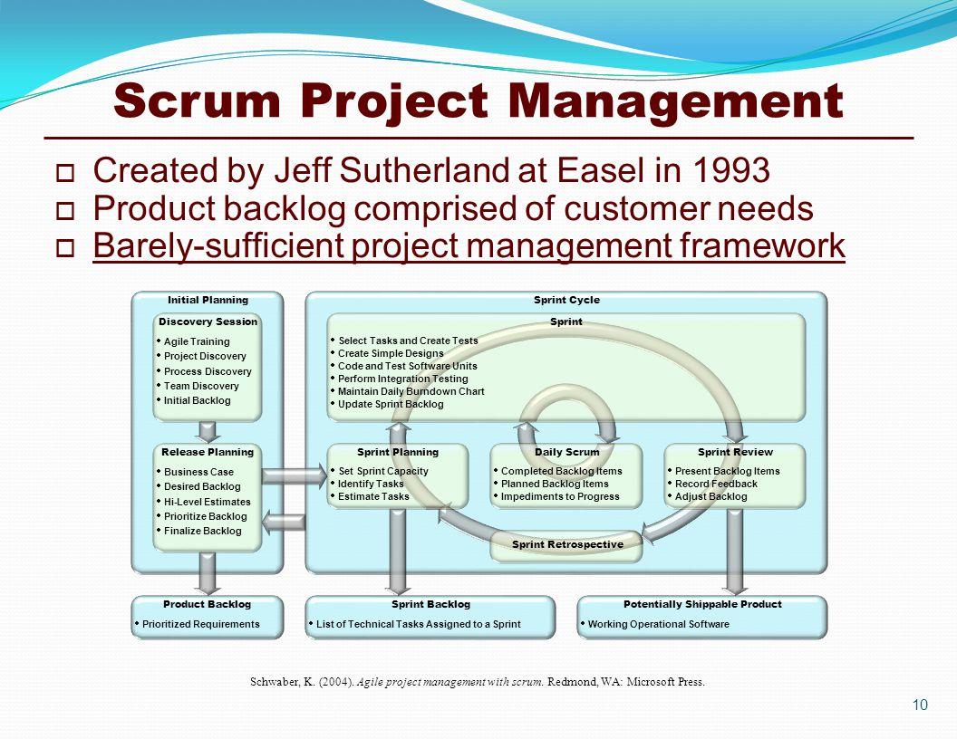 Lean Agile Project Management Ppt Download