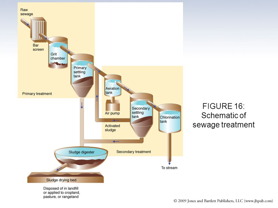 FIGURE 16: Schematic of sewage treatment