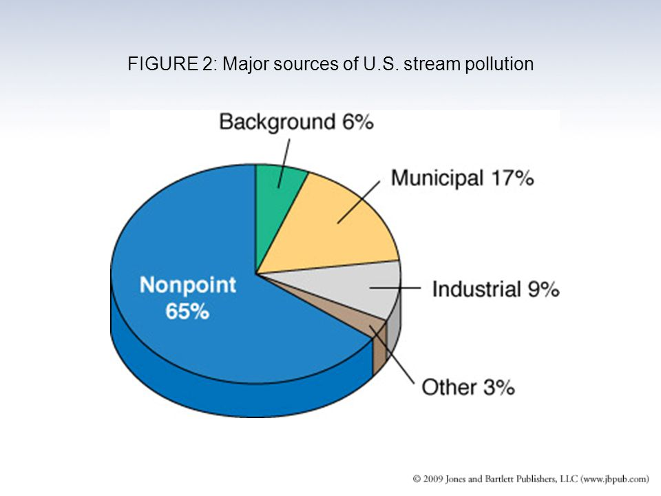 FIGURE 2: Major sources of U.S. stream pollution