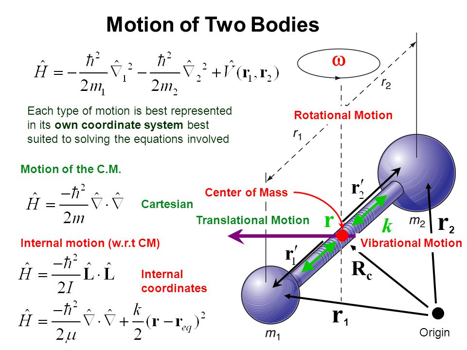 r2 r1 r Motion of Two Bodies w k Rc