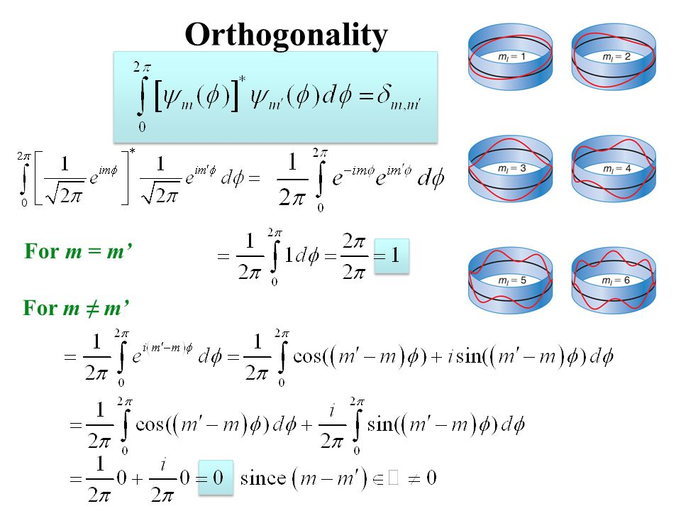 Orthogonality For m = m' For m ≠ m' 18_06fig_PChem.jpg