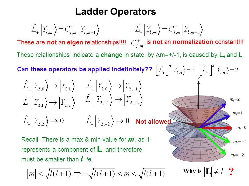 Ladder Operators These are not an eigen relationships!!!!