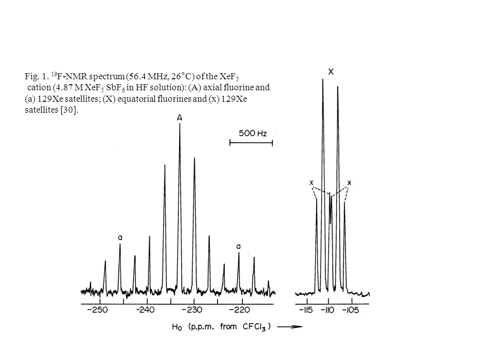 Fig F-NMR spectrum (56.4 MHz, 26°C) of the XeF5