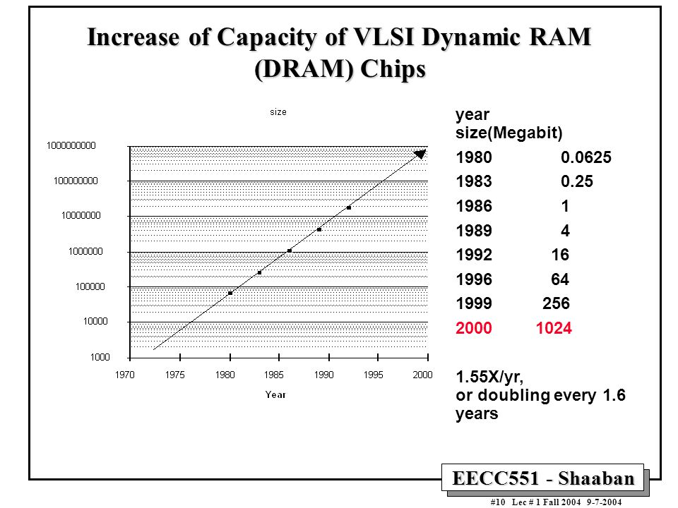 Increase of Capacity of VLSI Dynamic RAM (DRAM) Chips