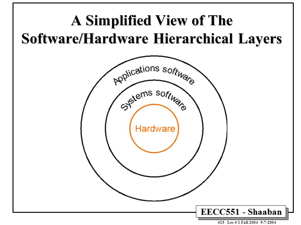 A Simplified View of The Software/Hardware Hierarchical Layers