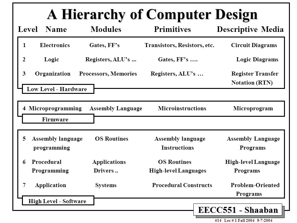 A Hierarchy of Computer Design