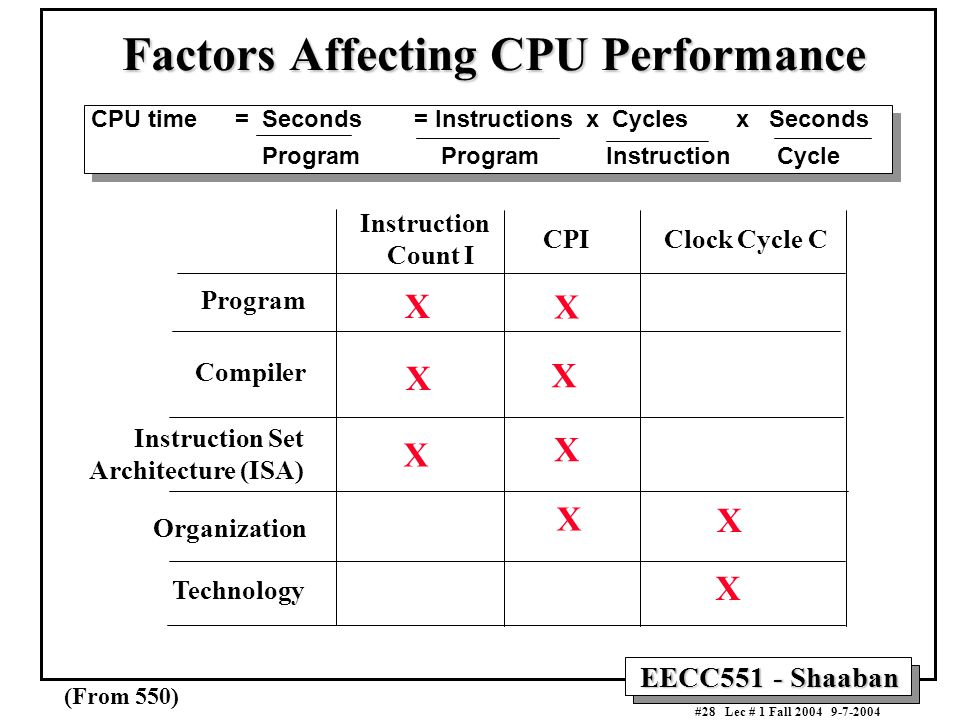 Factors Affecting CPU Performance