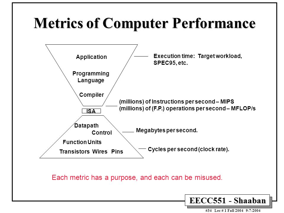Metrics of Computer Performance