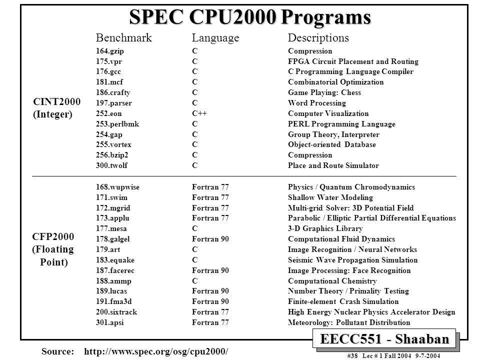 SPEC CPU2000 Programs Benchmark Language Descriptions CINT2000