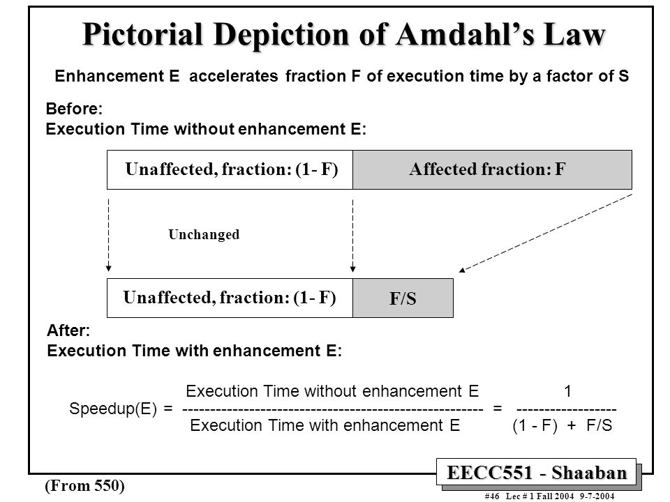 Pictorial Depiction of Amdahl's Law