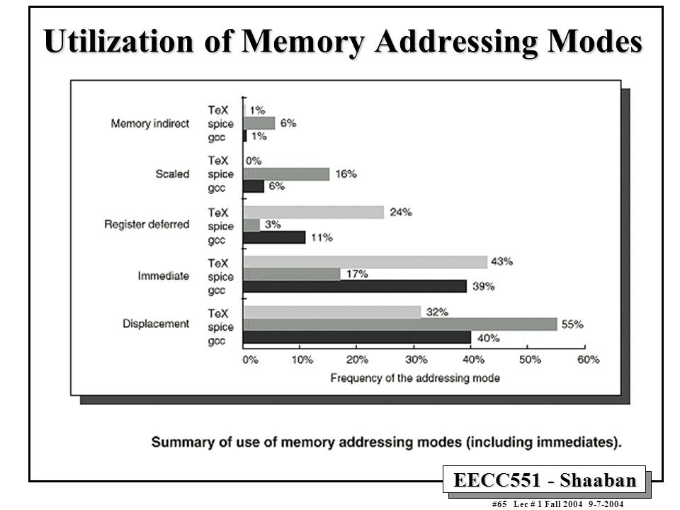 Utilization of Memory Addressing Modes