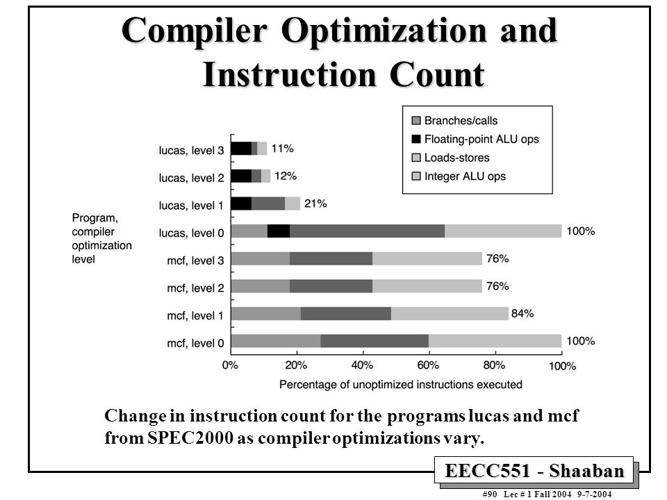Compiler Optimization and Instruction Count