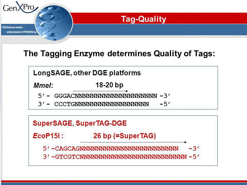 The Tagging Enzyme determines Quality of Tags: