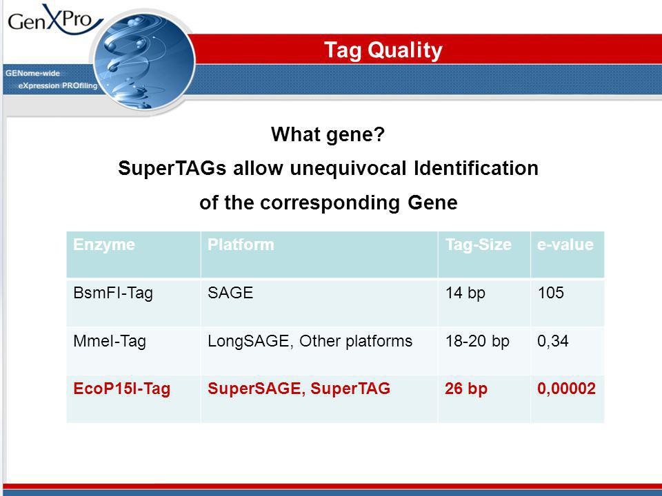 SuperTAGs allow unequivocal Identification of the corresponding Gene