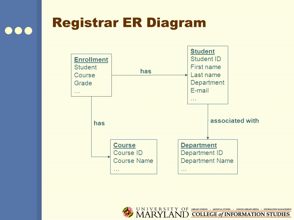 Er Diagram College Registrar Illustration Of Wiring Diagram