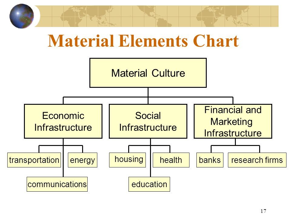 Material Elements Chart