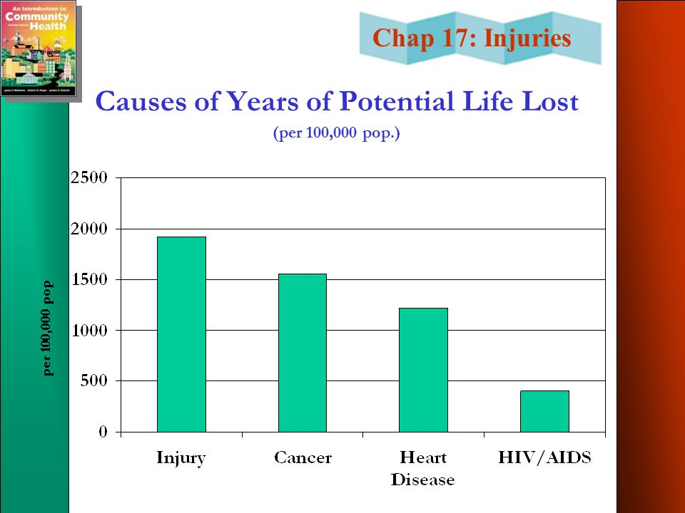 Causes of Years of Potential Life Lost (per 100,000 pop.)