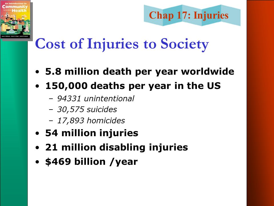 Cost of Injuries to Society
