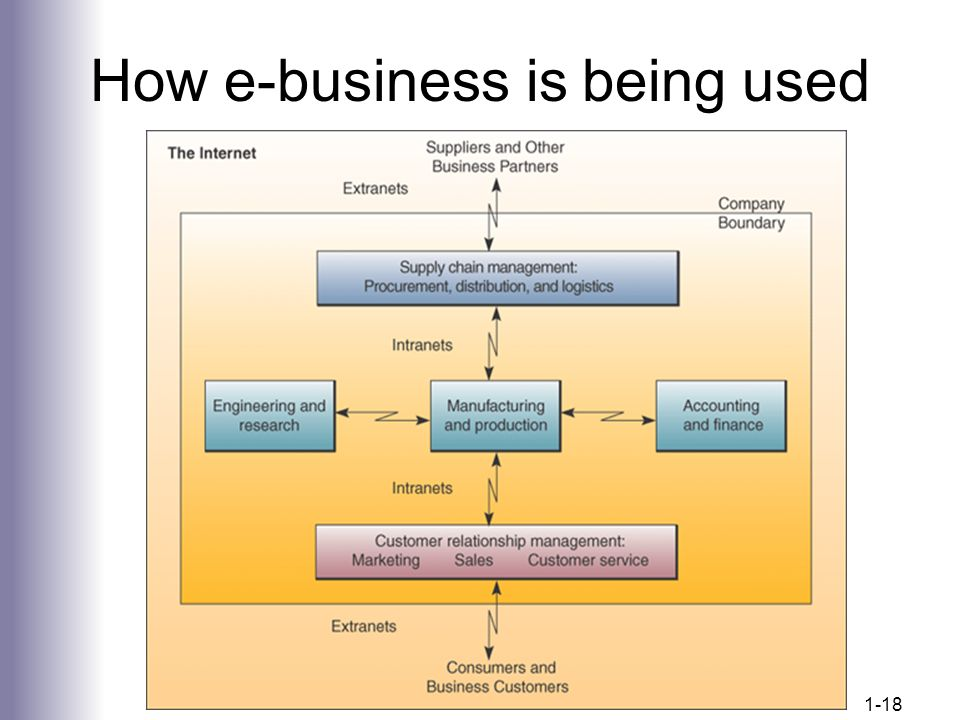 How e-business is being used