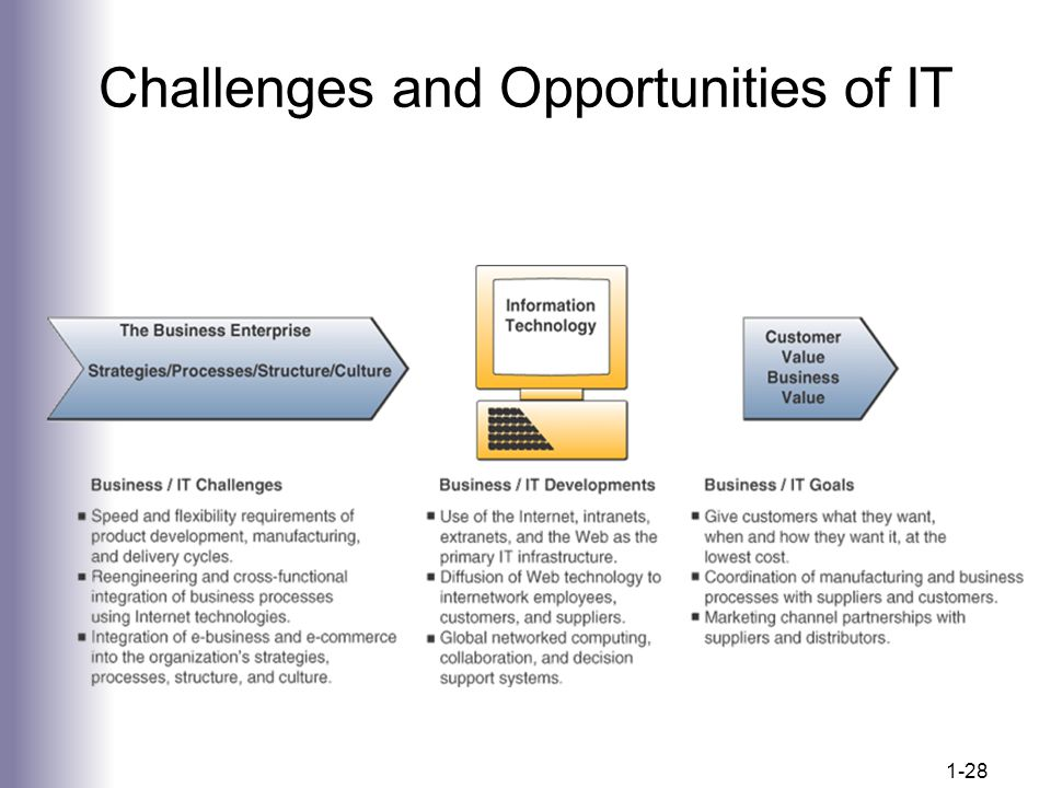 Challenges and Opportunities of IT