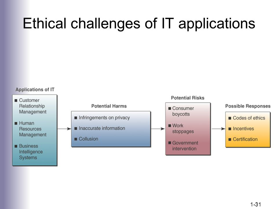 Ethical challenges of IT applications