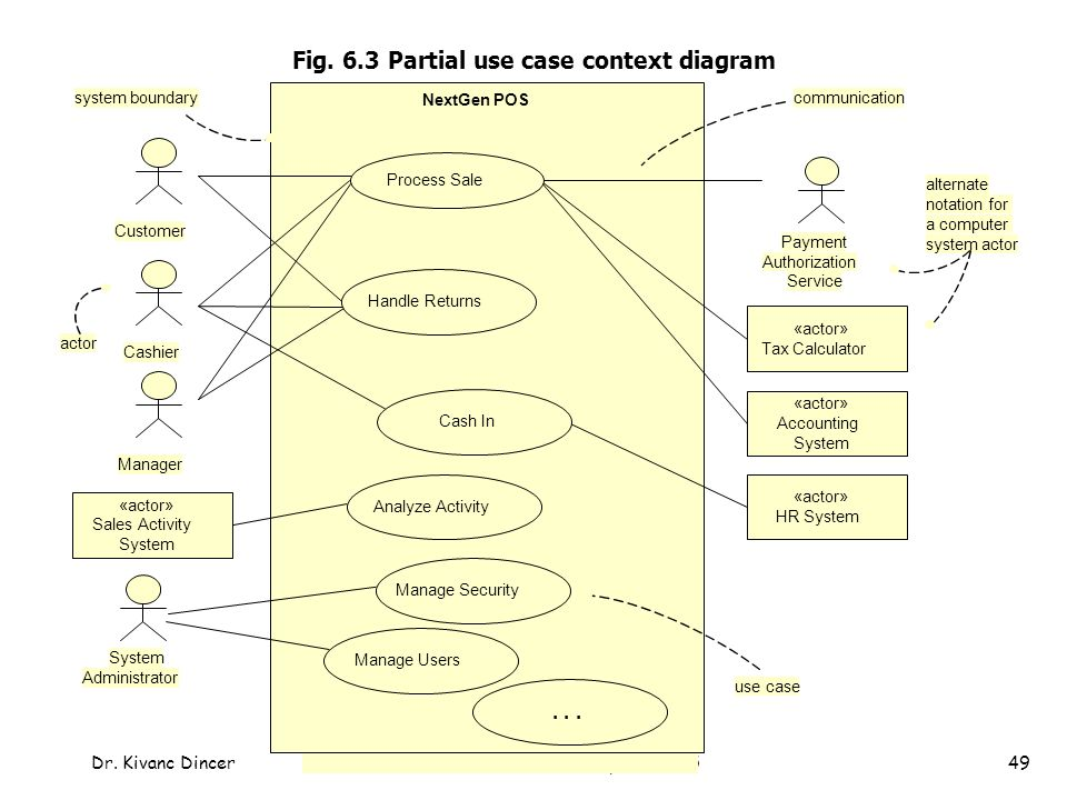 Chapter 6 use cases objectives identify and write use cases ppt 63 partial use case context diagram ccuart Gallery