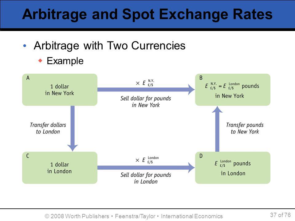 Arbitrage And Spot Exchange Rates