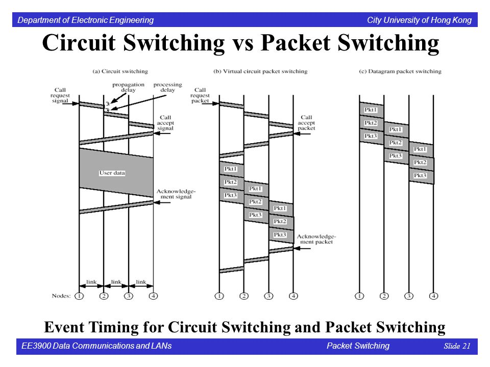 virtual circuit switching and circuit switching R programming for beginners - statistic with r (t-test and linear regression) and dplyr and ggplot - duration: 15:49 global health with greg martin 208,125 views.