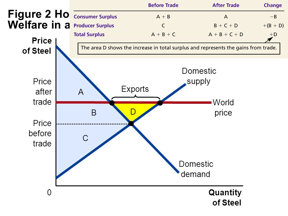 Figure 2 How Free Trade Affects Welfare in an Exporting Country