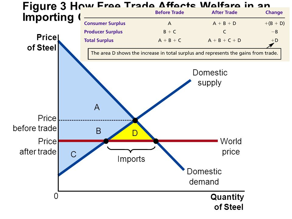 Figure 3 How Free Trade Affects Welfare in an Importing Country