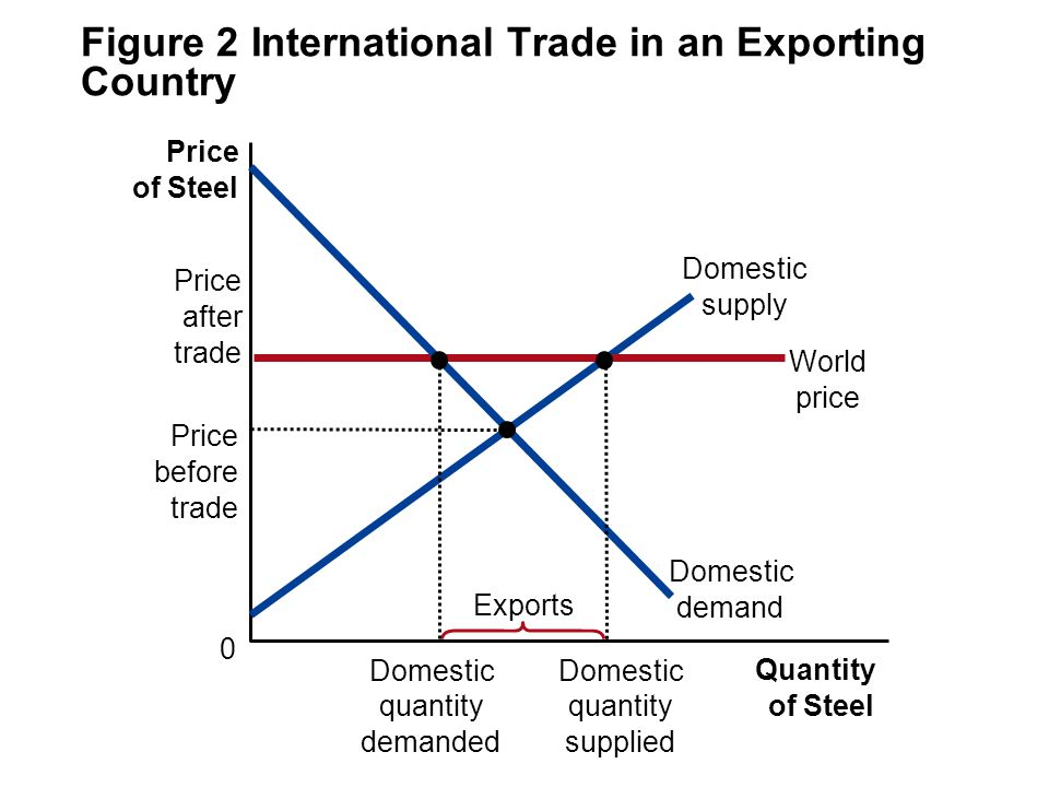 Figure 2 International Trade in an Exporting Country