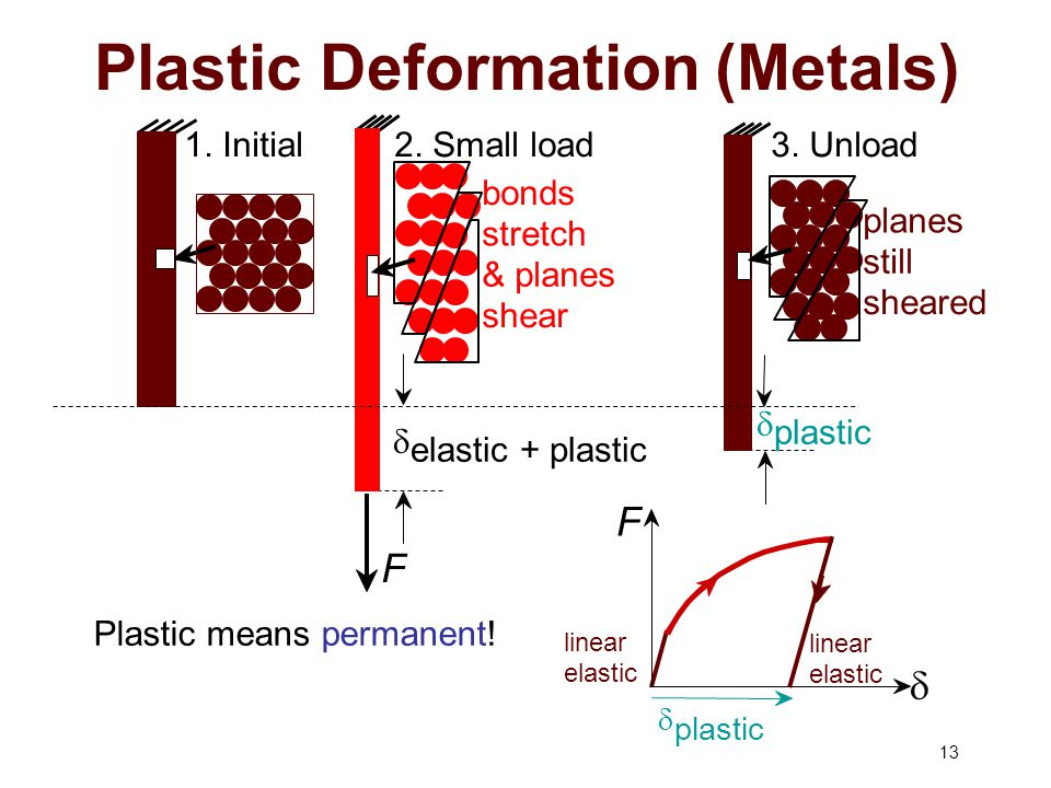 Chapter 7 機械性質 Mechanical Properties Ppt Video Online