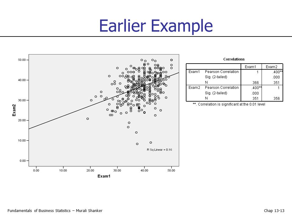 Earlier Example Fundamentals of Business Statistics – Murali Shanker