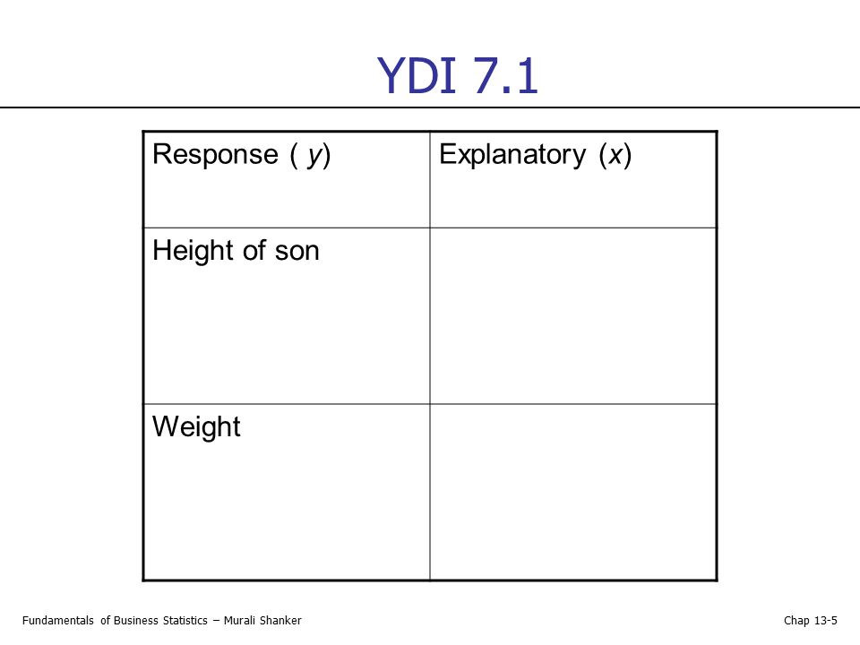 YDI 7.1 Response ( y) Explanatory (x) Height of son Weight