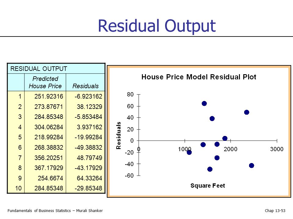 Residual Output RESIDUAL OUTPUT Predicted House Price Residuals 1