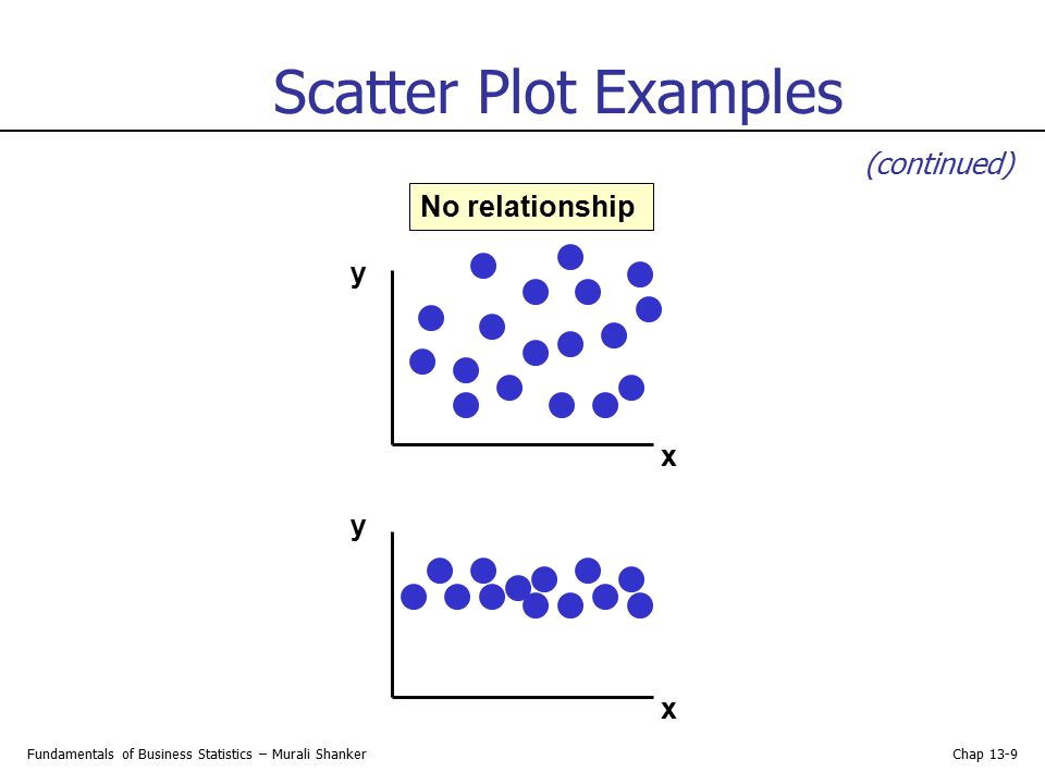 Scatter Plot Examples (continued) No relationship y x y x