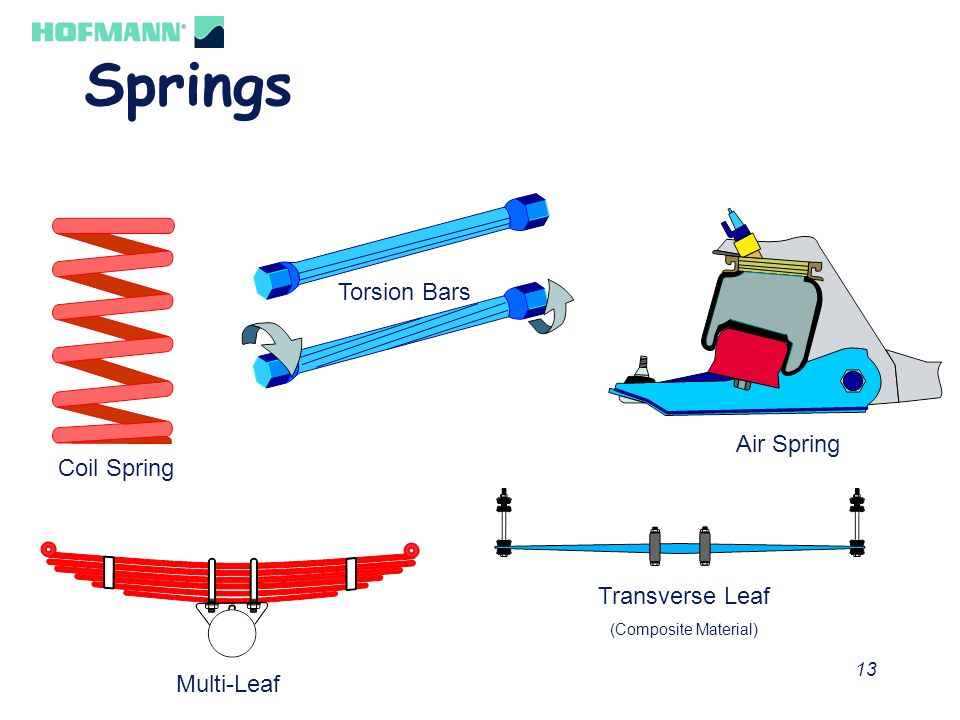 Springs Torsion Bars Air Spring Coil Spring Transverse Leaf Multi-Leaf
