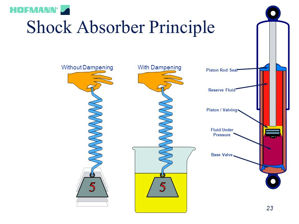 Shock Absorber Principle