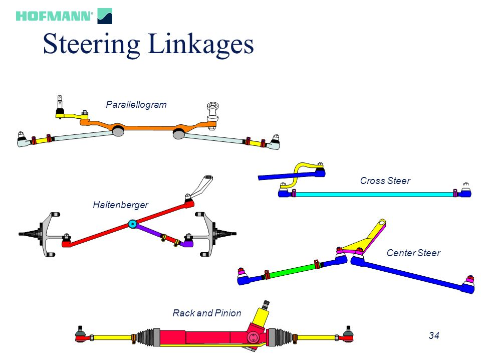 Steering Linkages Parallellogram Cross Steer Haltenberger Center Steer