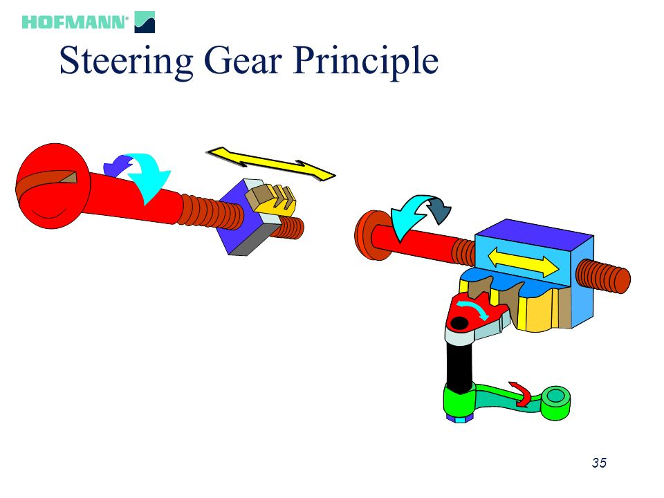 Steering Gear Principle