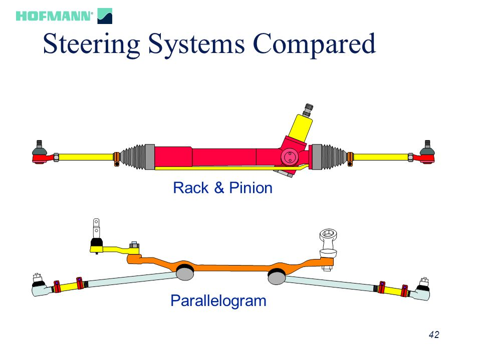 Steering Systems Compared