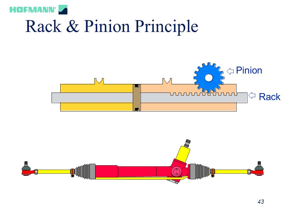 Rack & Pinion Principle