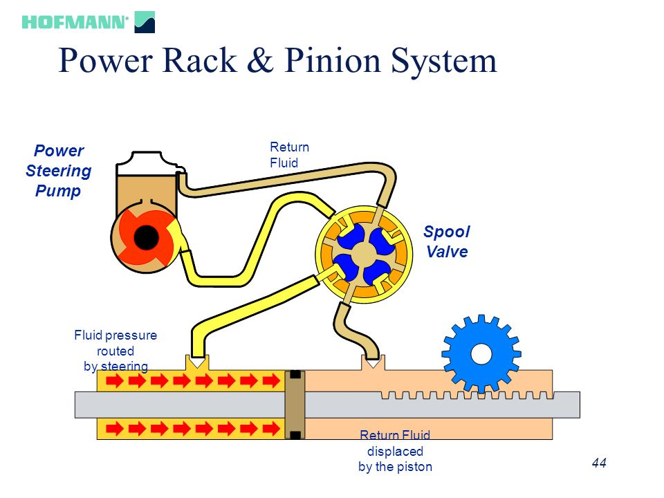 Power Rack & Pinion System
