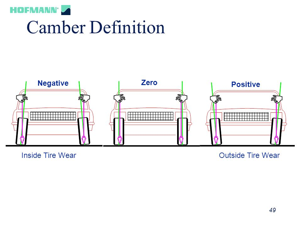 Camber Definition Negative Zero Positive Inside Tire Wear