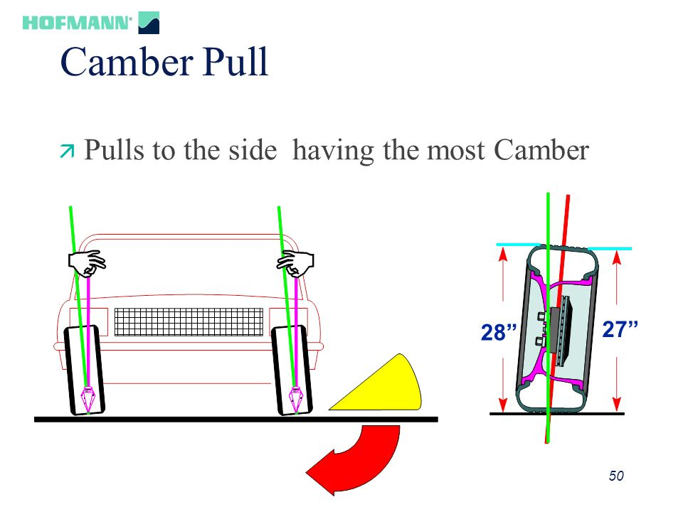 Camber Pull Pulls to the side having the most Camber