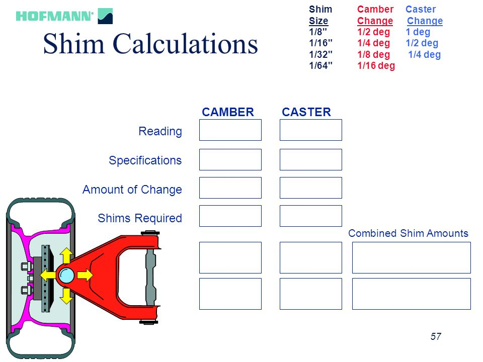 Shim Calculations CAMBER CASTER Reading Specifications