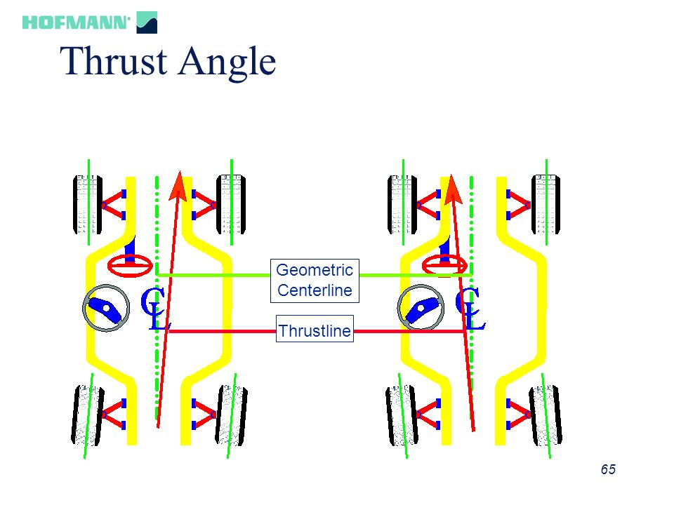 Thrust Angle Geometric Centerline Thrustline