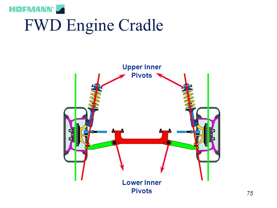 FWD Engine Cradle Upper Inner Pivots Lower Inner Pivots